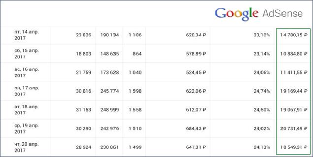 Выплаты с партнерской сети Google Adsens