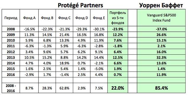 Таблица сравнения индексов и управляющих компаний
