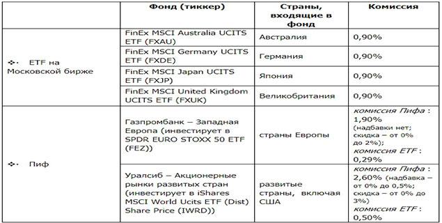 Акции компаний развитых стран