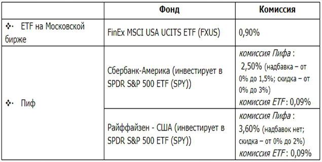Акции компаний США