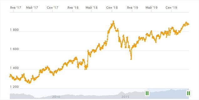 Рост инвестиционного пифа от сбербанка